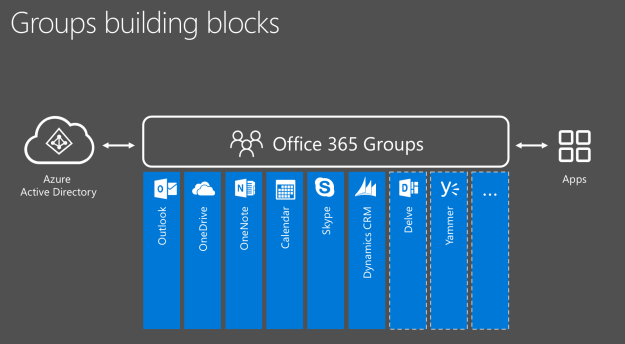 Using the Microsoft Graph to determine if an Office365 Group